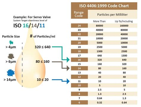 Understanding ISO Codes | Hydraulics Systems | Fluid