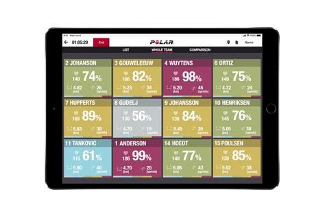 Polar Team Pro   Wearable GPS athlete tracking and