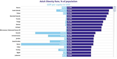 Adult Obesity Rates Across the World