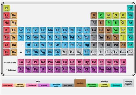 Periodic System Royalty Free Stock Photography - Image