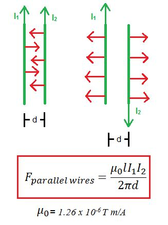 Understanding Forces on Current-Carrying Wires in Magnetic