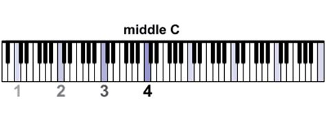 Find Middle C on a Piano - Illustrated Guide