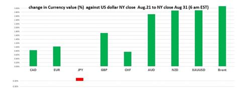 Liquidity will Return as August Ends - Agility Forex