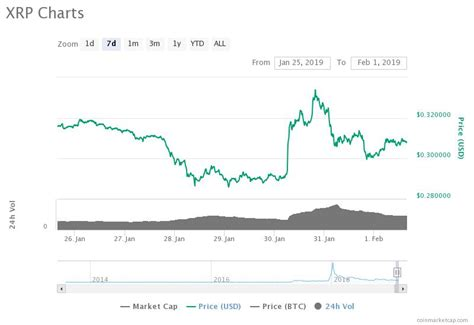Markets Quiet as Most Major Coins Report Small Gains