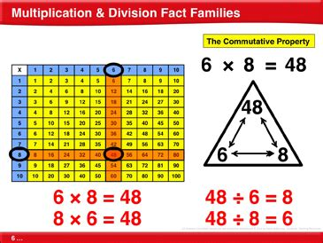 Multiplication & Division Fact Families: Math Lesson